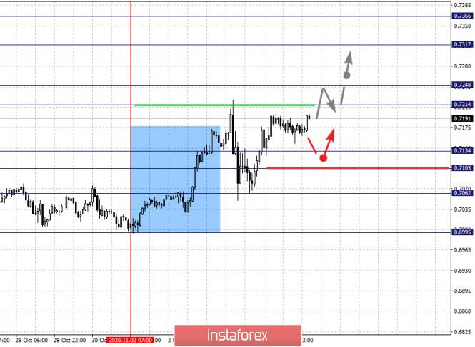 Фрактальный анализ по основным валютным парам на 5 ноября