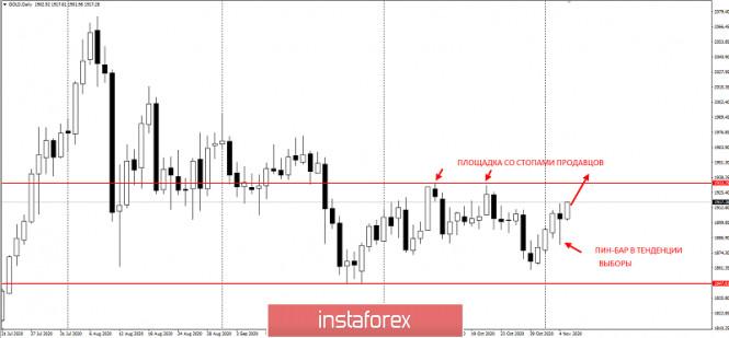 analytics5fa3be8cc6fcc - Не продавайте золото перед этим уровнем!