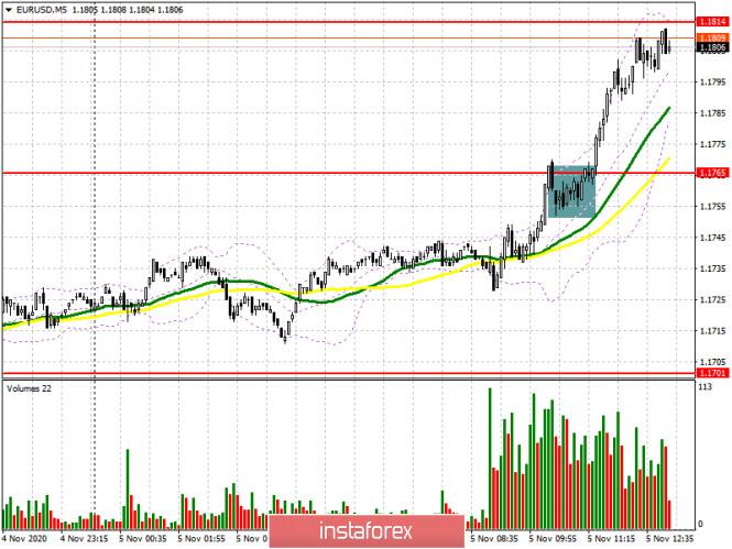 EUR/USD: план на американскую сессию 5 ноября (разбор утренних сделок). Покупатели евро продолжают возвращаться на рынок