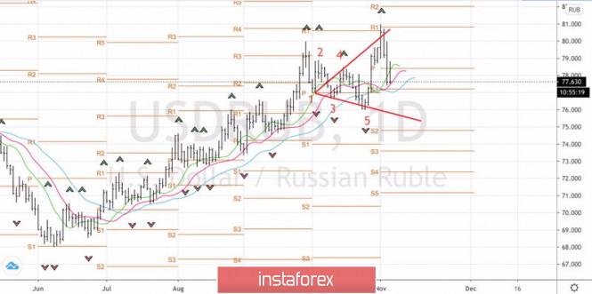 Рубль встал и мощно ответил