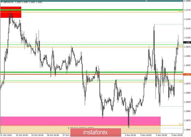 Рынком правят спекулянты, а нам остается только следовать за импульсами – GBPUSD 5 ноября