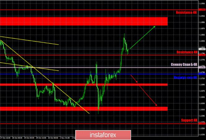 analytics5fa492cad9d4b - Горящий прогноз и торговые сигналы по паре EUR/USD на 6 ноября. Отчет COT (Commitments of Traders). Принятие пакета стимулирующих