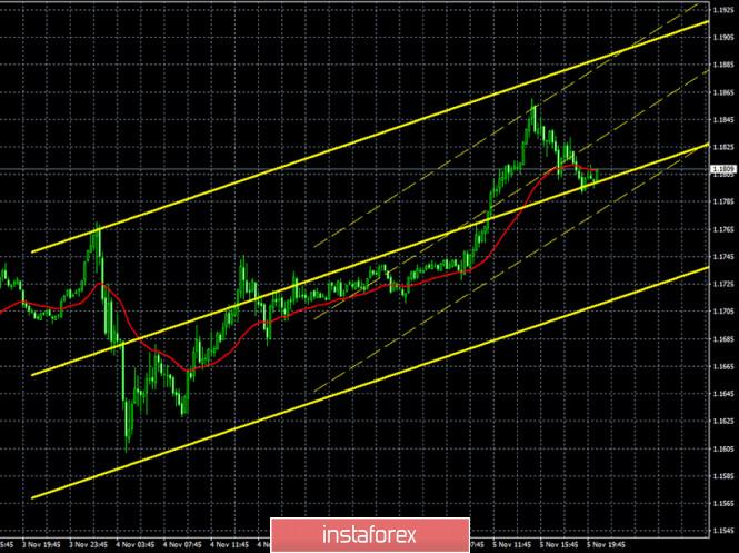 analytics5fa492d2d1a04 - Горящий прогноз и торговые сигналы по паре EUR/USD на 6 ноября. Отчет COT (Commitments of Traders). Принятие пакета стимулирующих