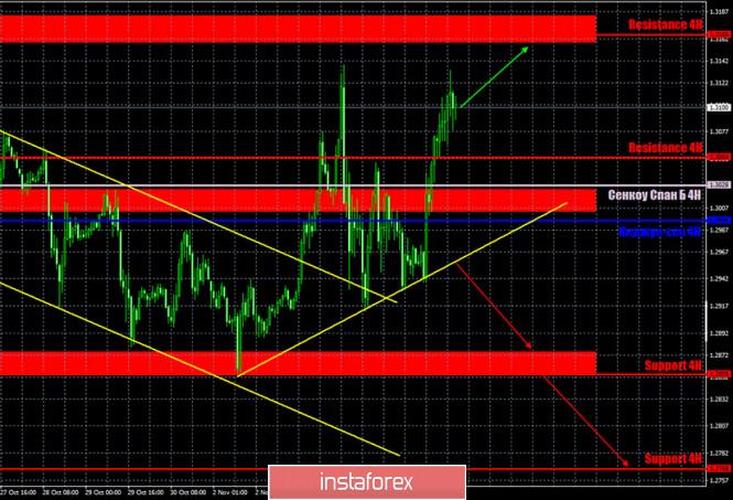 analytics5fa4930c5a520 - Горящий прогноз и торговые сигналы по паре GBP/USD на 5 ноября. Отчет COT (Commitments of traders). Американская статистика,