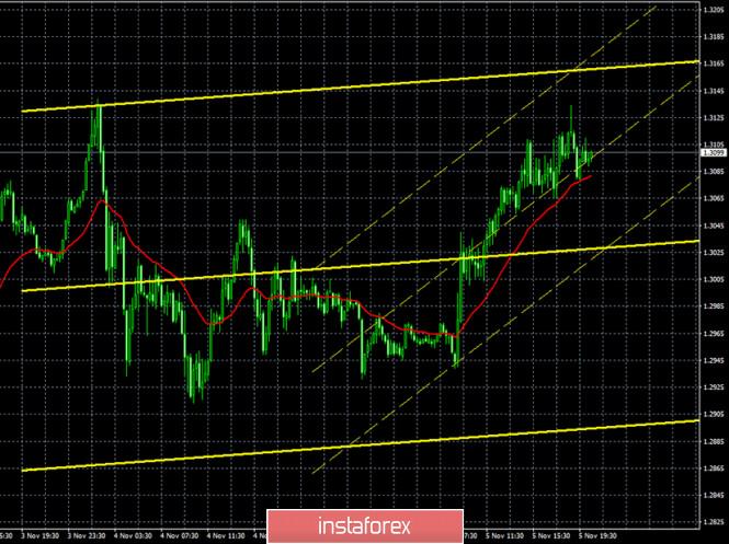 Горящий прогноз и торговые сигналы по паре GBP/USD на 5 ноября. Отчет COT (Commitments of traders). Американская статистика,