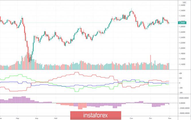 analytics5fa4932606c62 - Горящий прогноз и торговые сигналы по паре GBP/USD на 5 ноября. Отчет COT (Commitments of traders). Американская статистика,