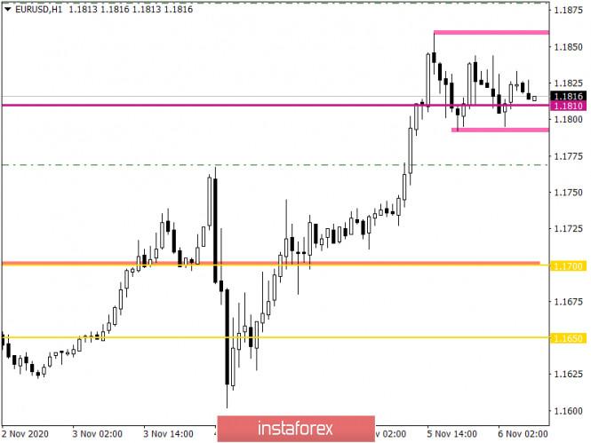analytics5fa4ee3adc666 - Горящий прогноз по EUR/USD на 06.11.2020 и торговая рекомендация