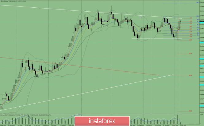 analytics5fa4f4b204356 - Индикаторный анализ. Дневной обзор на 6 ноября 2020 по валютной паре EUR/USD