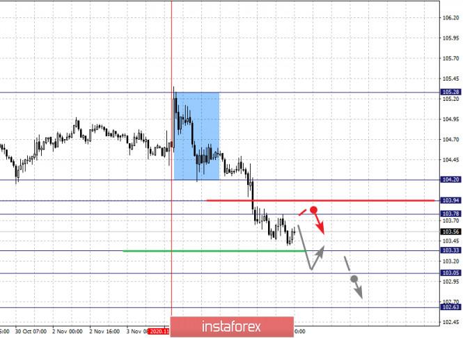 Фрактальный анализ по основным валютным парам на 6 ноября