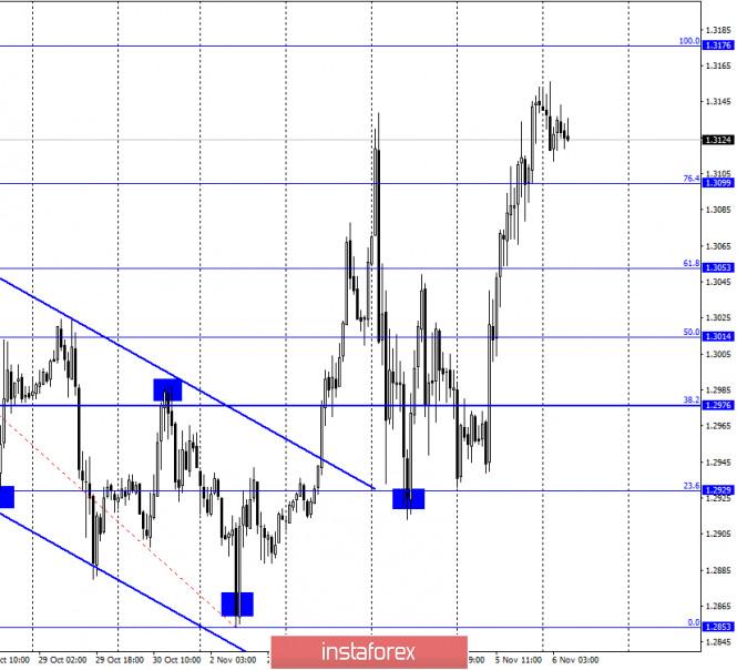 GBP/USD. 6 ноября. Отчет COT. Заседания Банка Англии и ФРС остались незамеченными для трейдеров. Главной темой на рынке остается