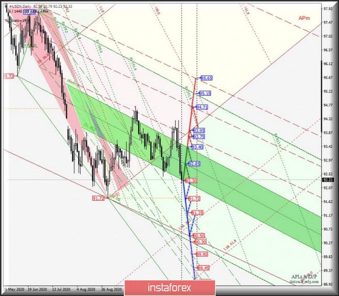 Daily - Основные валютные инструменты - #USDX vs EUR/USD & GBP/USD & USD/JPY. Комплексный анализ APLs & ZUP с
