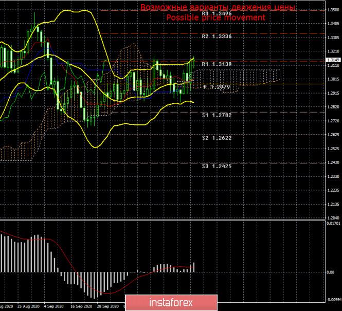 Торговый план по паре GBP/USD на неделю 9 – 13 ноября. Новый отчет COT (Commitments of Traders). Трейдеры проигнорировали