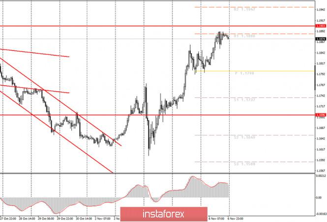 Аналитика и торговые сигналы для начинающих. Как торговать валютную пару EUR/USD 9 ноября? Анализ сделок пятницы. Подготовка