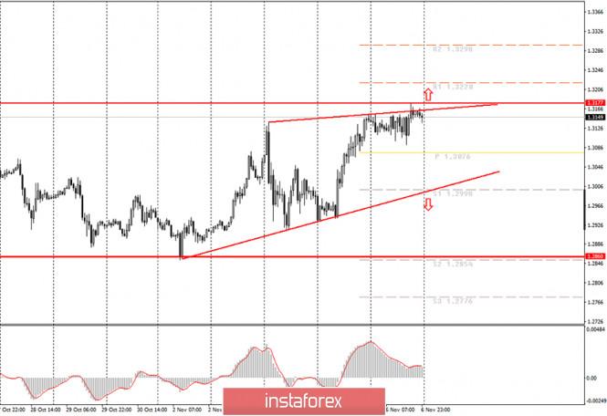 Аналитика и торговые сигналы для начинающих. Как торговать валютную пару GBP/USD 9 ноября? Подготовка к торгам в понедельник.