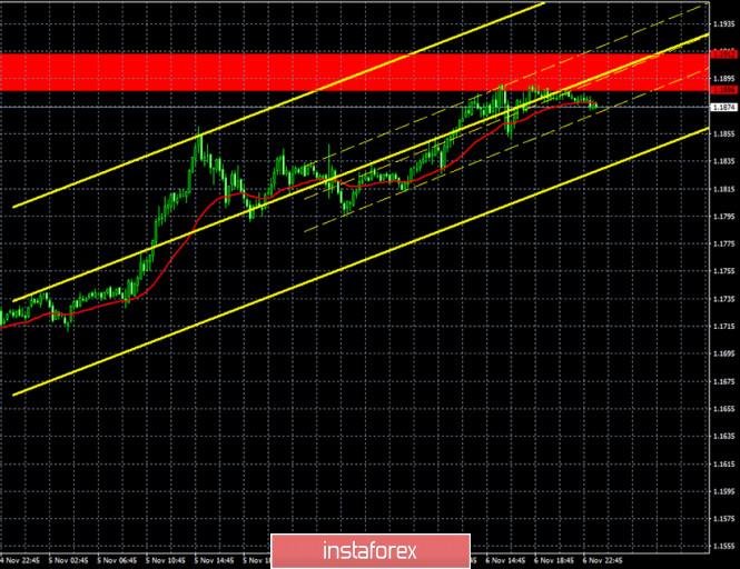 Прогноз и торговые сигналы по паре EUR/USD на 9 ноября. Отчет COT (Commitments of Traders). Настает время продавцов. Пара