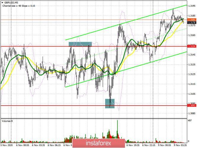 GBP/USD: план на европейскую сессию 9 ноября. Commitment of Traders COT отчеты (разбор вчерашних сделок). Быки готовы обновлять