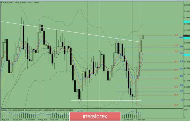 Индикаторный анализ. Дневной обзор на 9 ноября 2020 по валютной паре EUR/USD