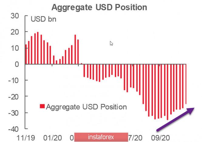 Выборы в США привели к росту спроса на риск, доллар ослабел незначительно. Обзор USD, EUR, GBP