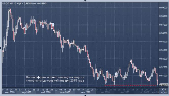 Темная лошадка биржевого рынка: швейцарский франк обошел доллар