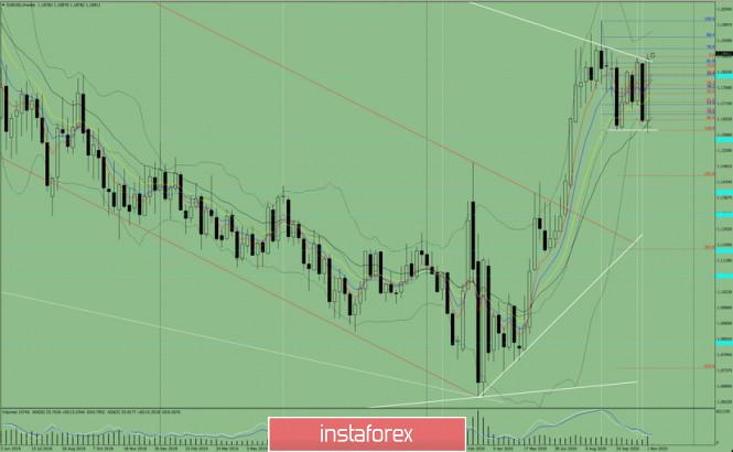Технический анализ на неделю с 09 по 14 ноября  на валютной паре EUR/USD