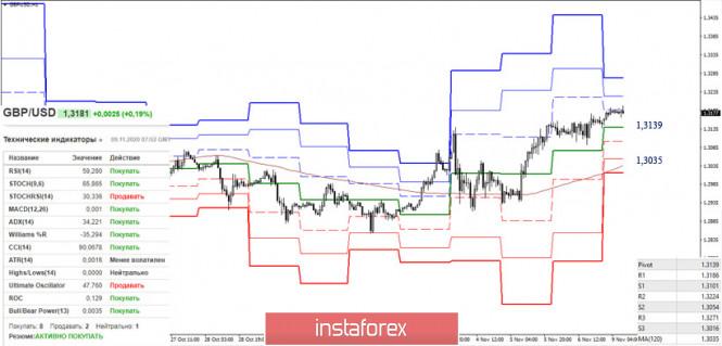 EUR/USD и GBP/USD 9 ноября – рекомендации технического анализа