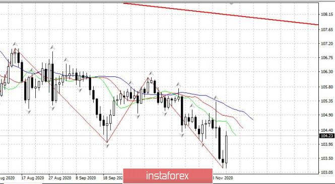 Дневной обзор EURUSD 09/11. ДолларЙену резко развернули наверх