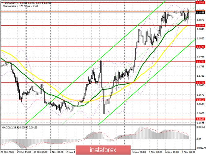EUR/USD: план на европейскую сессию 9 ноября. Commitment of Traders COT отчеты (разбор вчерашних сделок). Евро остается в