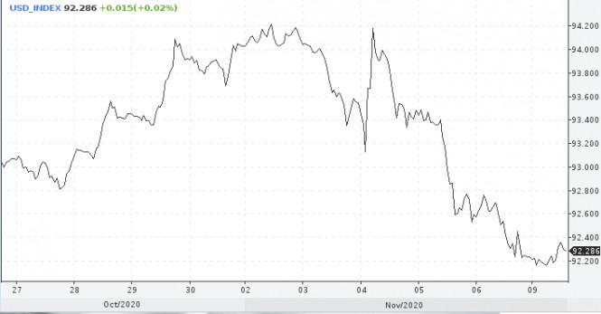 Эйфория на американских рынках вредит доллару