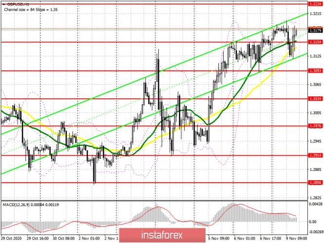 GBP/USD: план на европейскую сессию 9 ноября. Commitment of Traders COT отчеты (разбор вчерашних сделок). Покупатели фунта