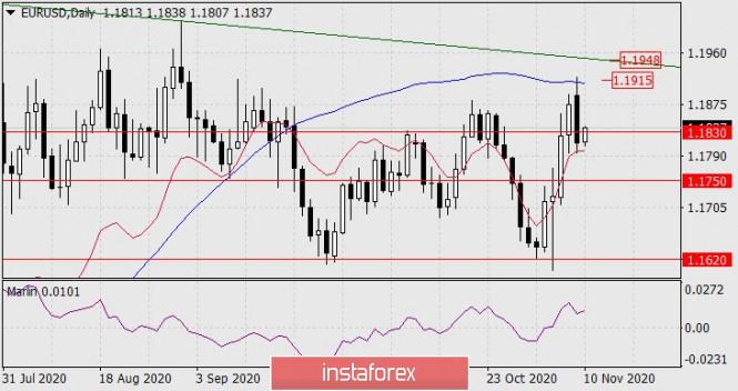 Forecast for EUR/USD on November 10, 2020
