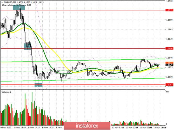 analytics5faa16aa84532 - EUR/USD: план на европейскую сессию 10 ноября. Commitment of Traders COT отчеты (разбор вчерашних сделок). Давление на евро
