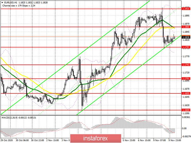 analytics5faa16b3d792d - EUR/USD: план на европейскую сессию 10 ноября. Commitment of Traders COT отчеты (разбор вчерашних сделок). Давление на евро