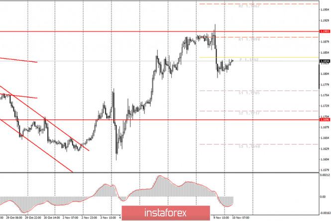 analytics5faa244f38c23 - Аналитика и торговые сигналы для начинающих трейдеров. Как торговать валютную пару EUR/USD 10 ноября? План по открытию и