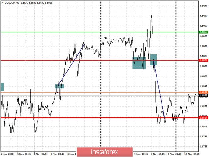 analytics5faa278e5a3b3 - Простые рекомендации по входу в рынок и выходу для начинающих трейдеров. (разбор сделок на Форекс). Валютные пары EURUSD
