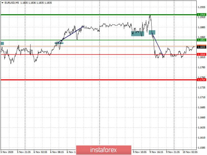 analytics5faa2797d13b3 - Простые рекомендации по входу в рынок и выходу для начинающих трейдеров. (разбор сделок на Форекс). Валютные пары EURUSD