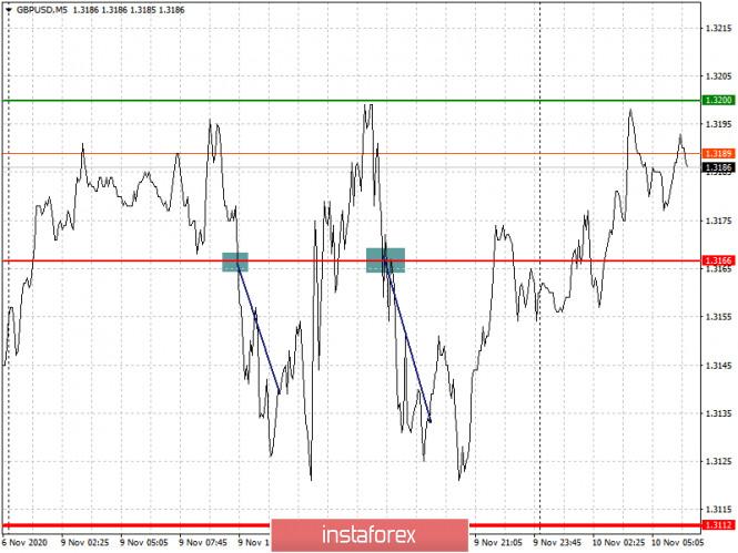 analytics5faa27a1adb8e - Простые рекомендации по входу в рынок и выходу для начинающих трейдеров. (разбор сделок на Форекс). Валютные пары EURUSD