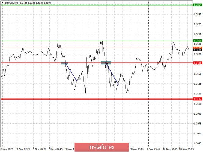 analytics5faa27aa786d3 - Простые рекомендации по входу в рынок и выходу для начинающих трейдеров. (разбор сделок на Форекс). Валютные пары EURUSD