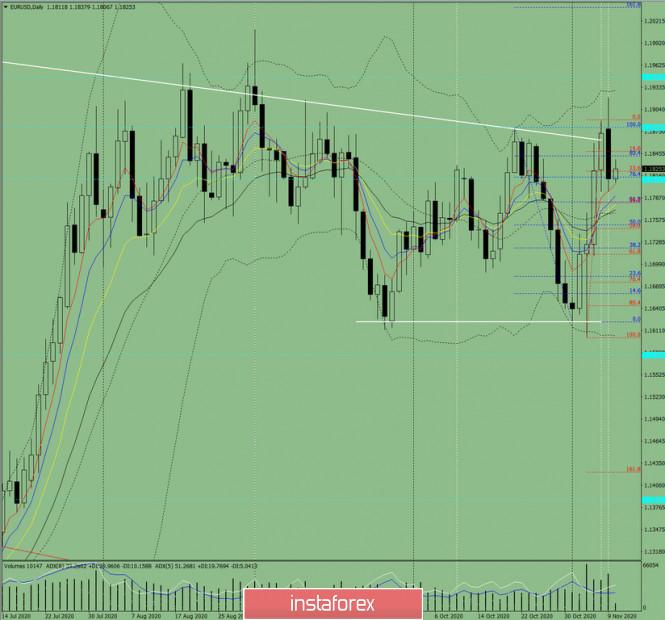 Индикаторный анализ. Дневной обзор на 10 ноября 2020 по валютной паре EUR/USD