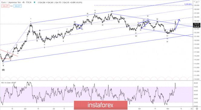 Elliott wave analysis of EUR/JPY for November 10, 2020