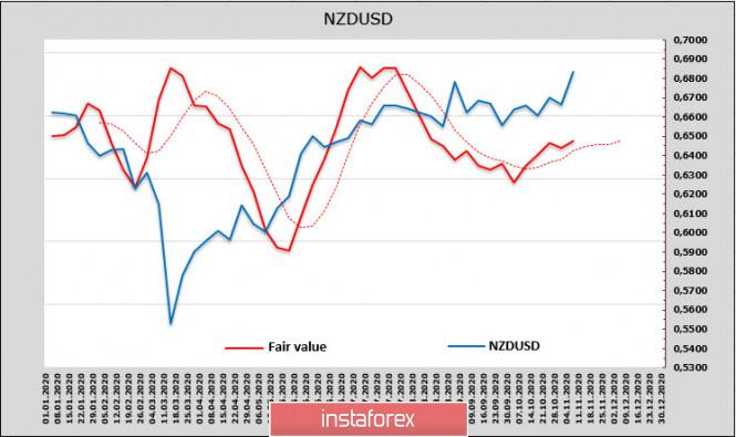 analytics5faa36e4c20d9 - Рынки в состоянии эйфории, спрос на риск останется стабильным. Обзор USD, NZD, AUD