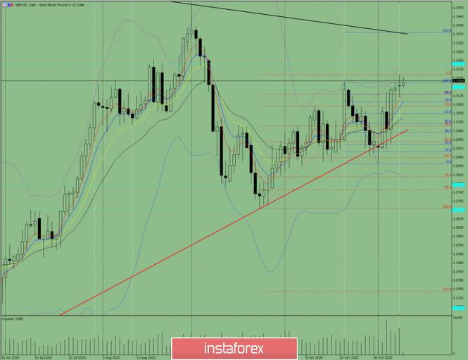 Индикаторный анализ. Дневной обзор на 10 ноября 2020 года  по валютной паре GBP/USD