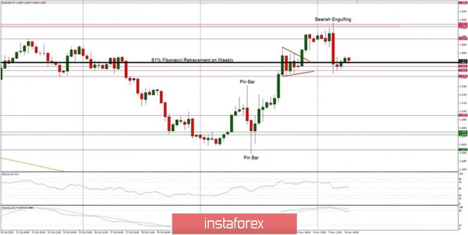 Technical Analysis of EUR/USD for November 10, 2020