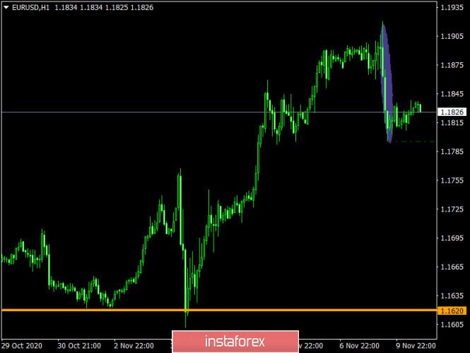 analytics5faa3d749b348 - Торговый план по EUR/USD и GBP/USD на 10.11.2020