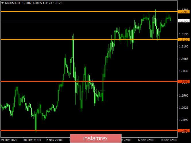 analytics5faa3d7ae088a - Торговый план по EUR/USD и GBP/USD на 10.11.2020