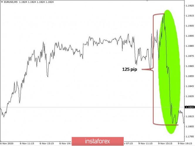 Торговые рекомендации по валютному рынку для начинающих трейдеров – EURUSD и GBPUSD 10.11.20