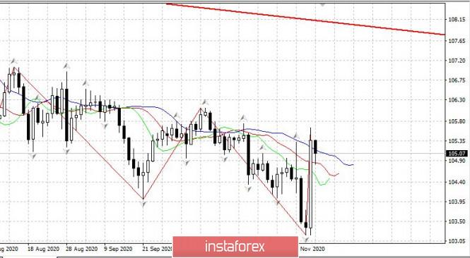 analytics5faa4197b2950 - Торговый план 10.11.2020. EURUSD. Covid19 в мире несколько отступил. Разворот по доллару?