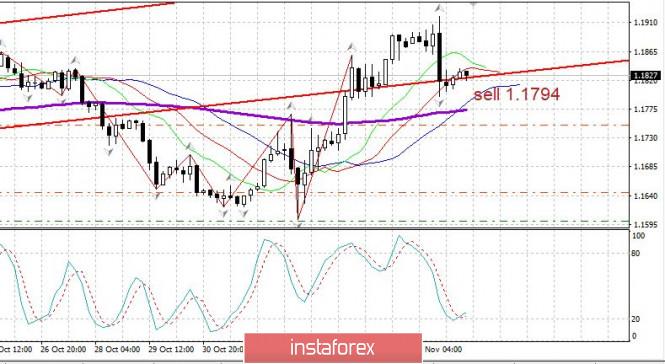 analytics5faa4238d9fe2 - Торговый план 10.11.2020. EURUSD. Covid19 в мире несколько отступил. Разворот по доллару?