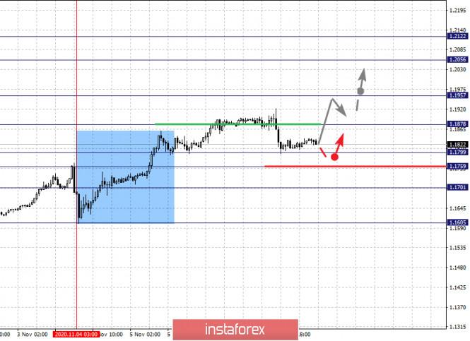 analytics5faa4de2ed79f - Фрактальный анализ по основным валютным парам на 10 ноября
