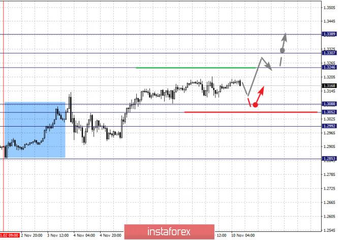 analytics5faa4def8d1c1 - Фрактальный анализ по основным валютным парам на 10 ноября