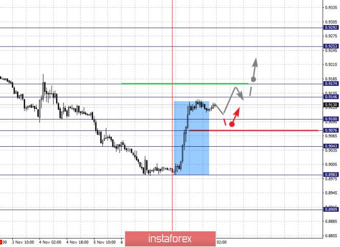 analytics5faa4dfc505c1 - Фрактальный анализ по основным валютным парам на 10 ноября